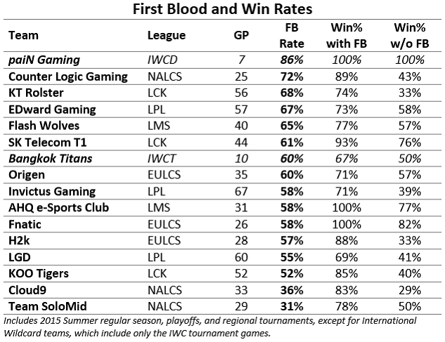 FB-and-Win-Rates